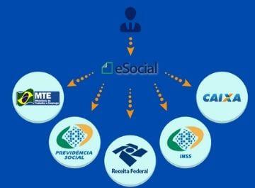 eSocial e as mudanças na rotina das empresas - ensicon cursos e treinamentos